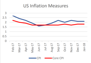 US Inflation Measures | EconAlerts