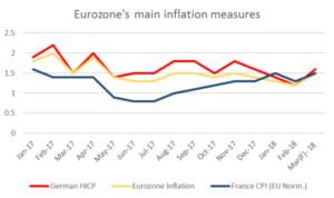 Eurozone's main inflation measures | EconAlerts