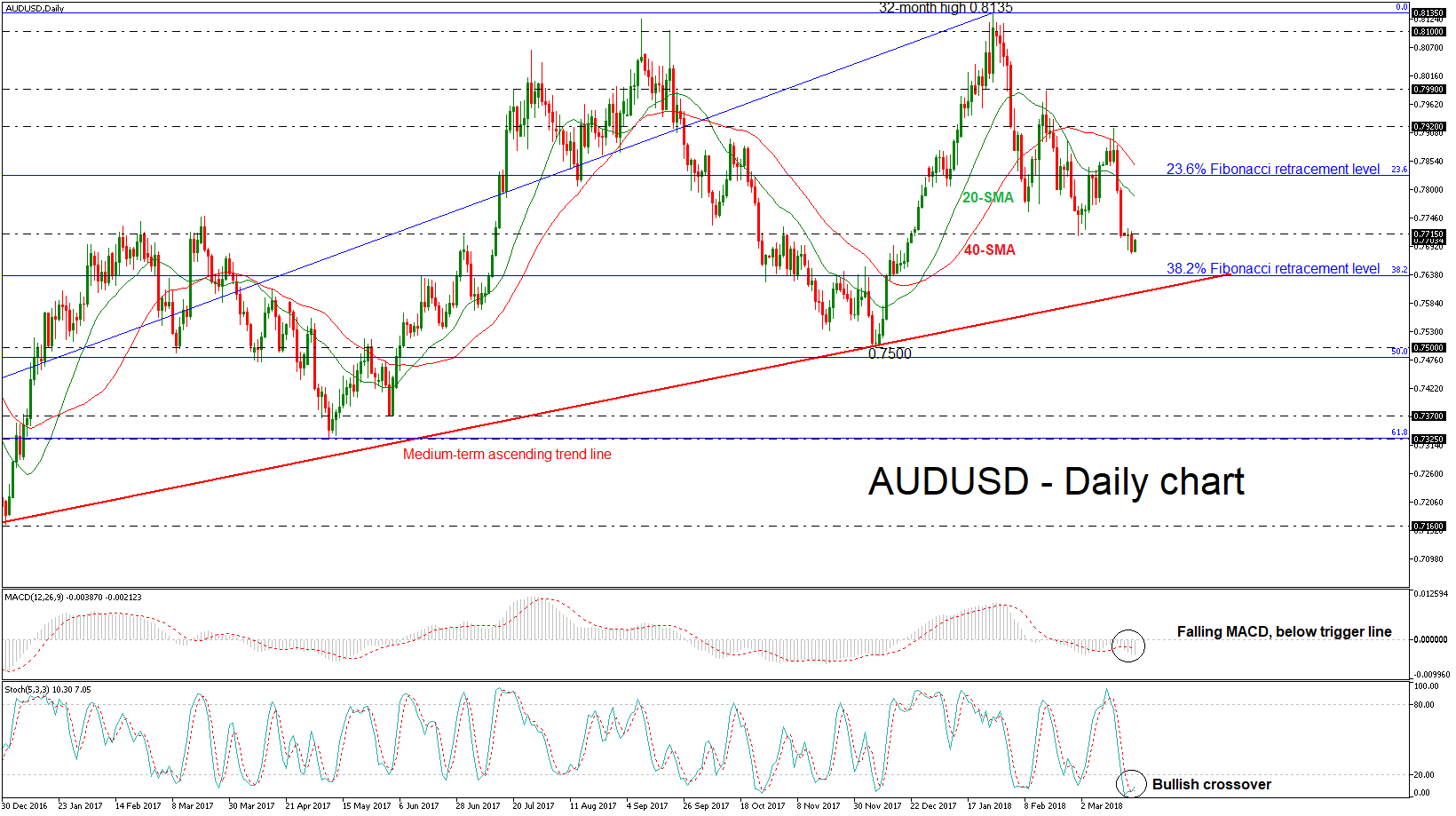AUD/USD 21 MAR 2018 | EconAlerts