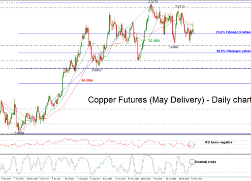 COPPER 15/03/2018 | EconAlerts