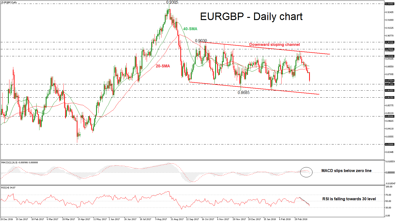 EUR/GBP 19/03/2018 | EconAlerts