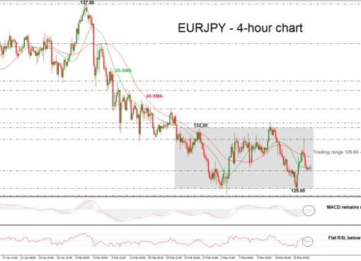 EUR/JPY 21/03/2018   EconAlerts