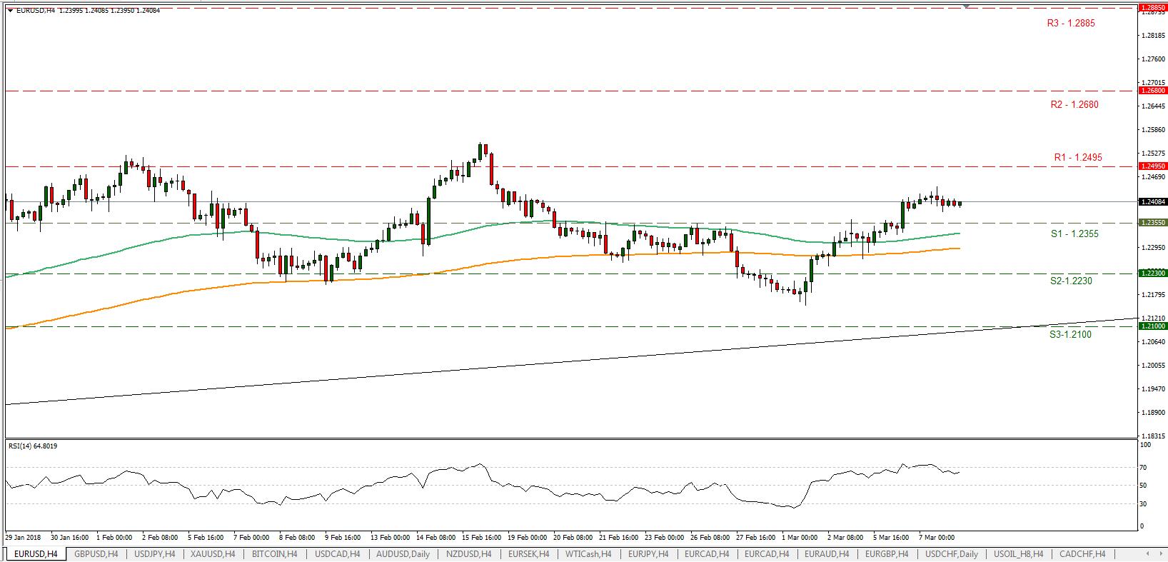EUR/USD 08/03/2018 | EconAlerts