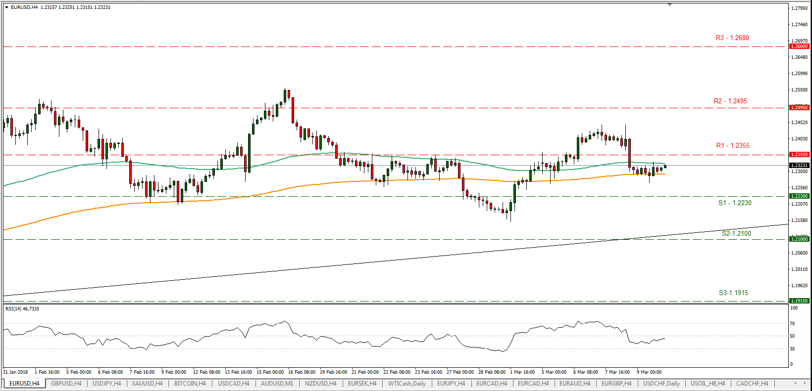 EUR/USD 12/03/2018 | EconAlerts
