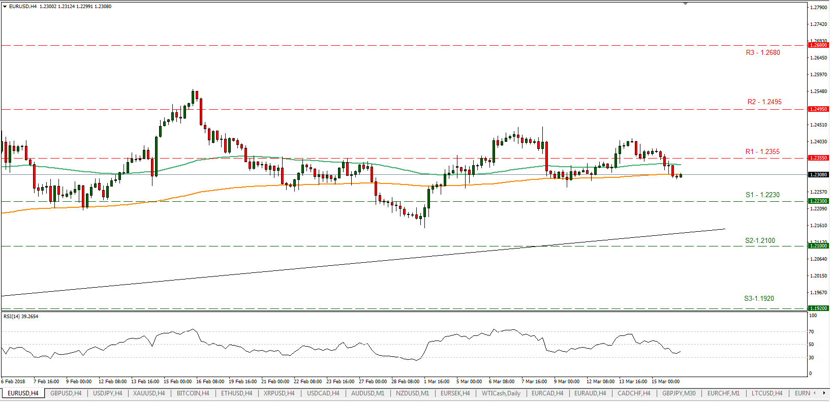 EUR/USD 16/03/2018 | EconAlerts