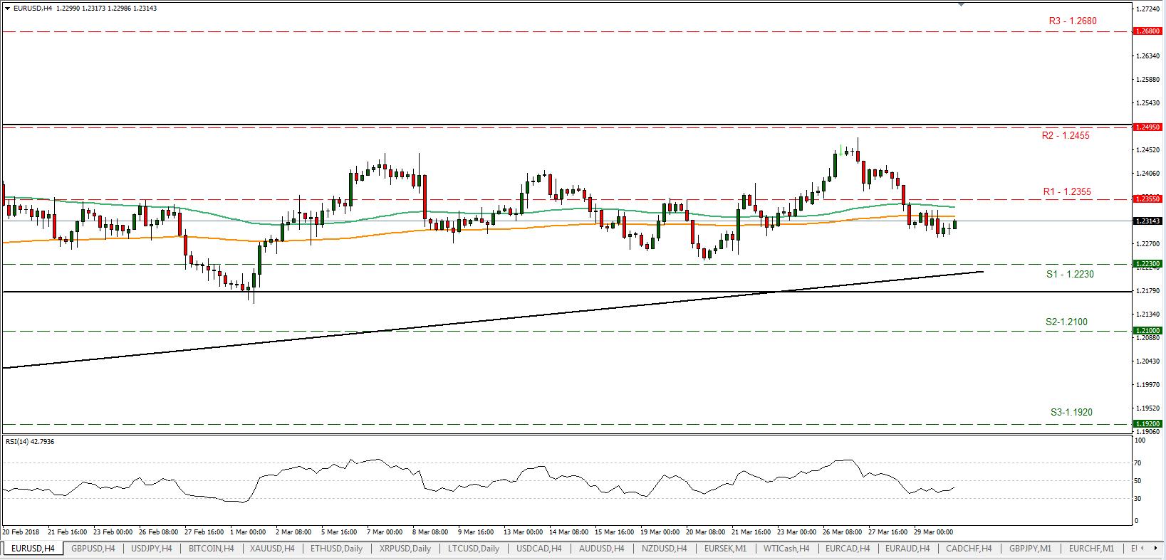 EUR/USD 30/03/2018 | EconAlerts