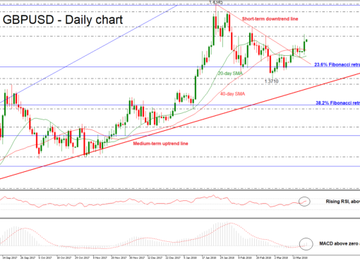 GBP/USD 23 MAR 2018 | EconAlerts