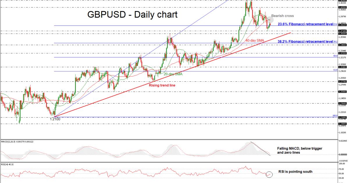 GBP/USD 06 MAR 2018 | EconAlerts