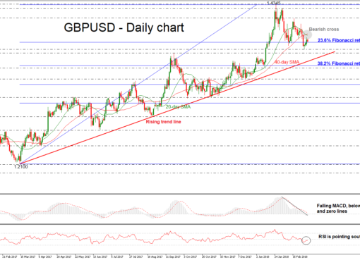 GBP/USD 06 MAR 2018 | EconAlerts