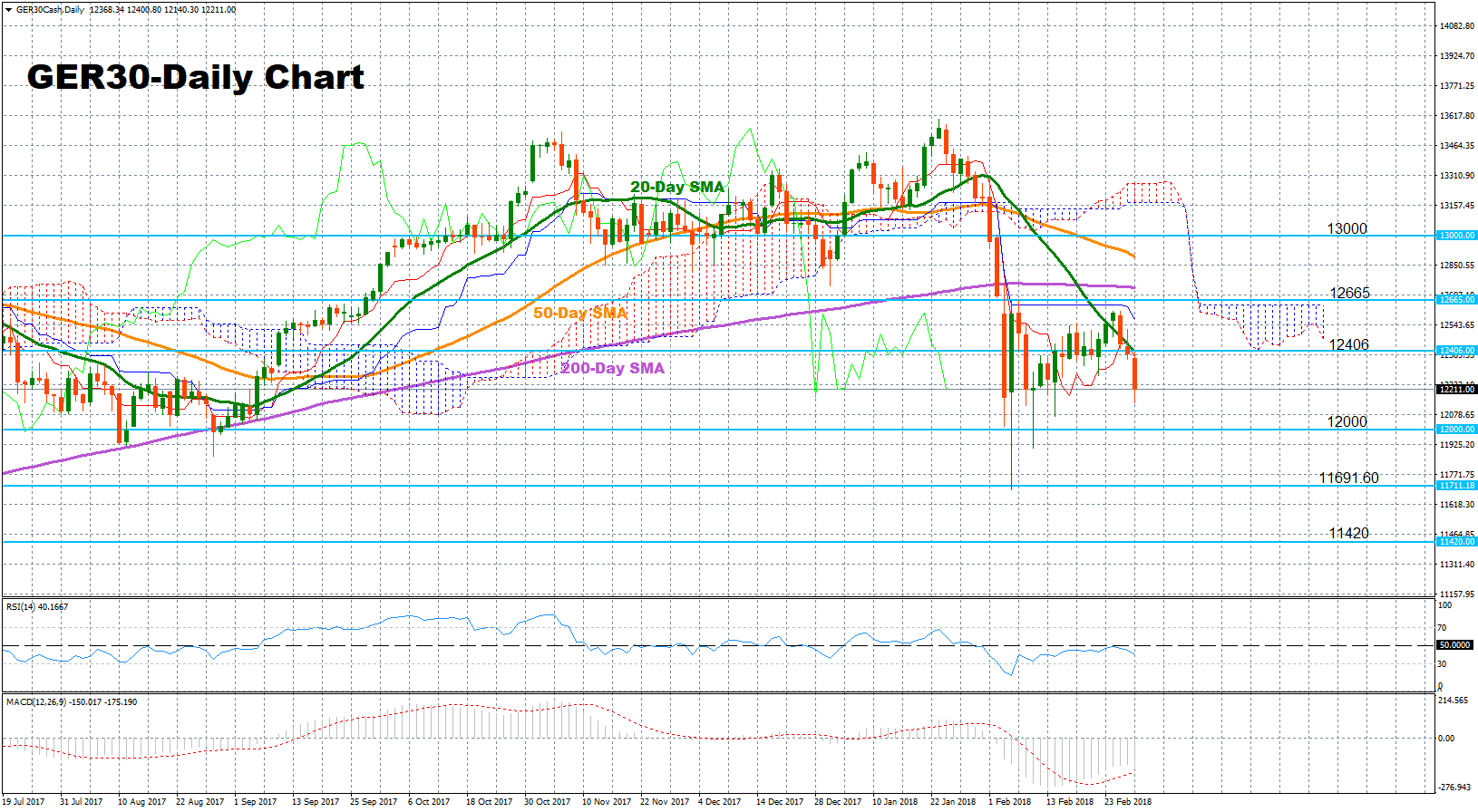 GER30 Cash Daily | EconAlerts