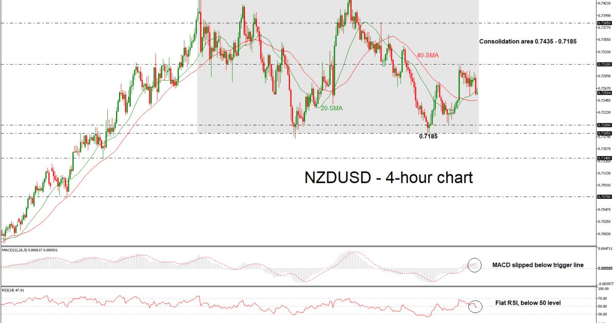 NZD/USD 08/03/2018   EconAlerts