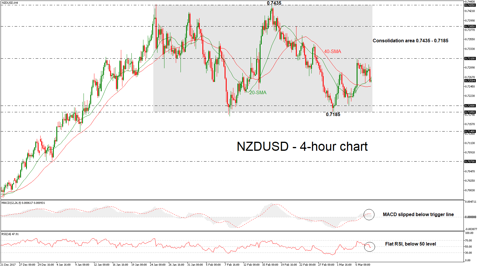 NZD/USD 08/03/2018 | EconAlerts