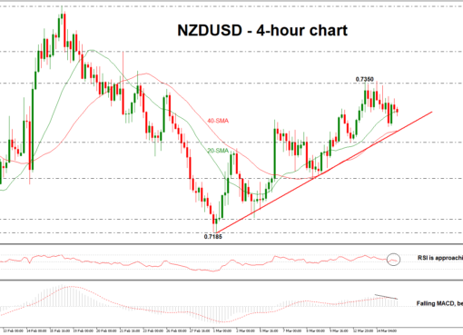 NZD/USD 15/03/2018 | EconAlerts