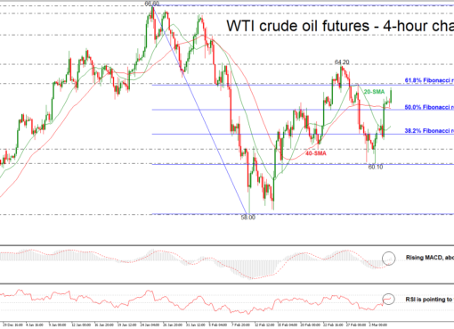 OIL 06/03/2018 | EconAlerts