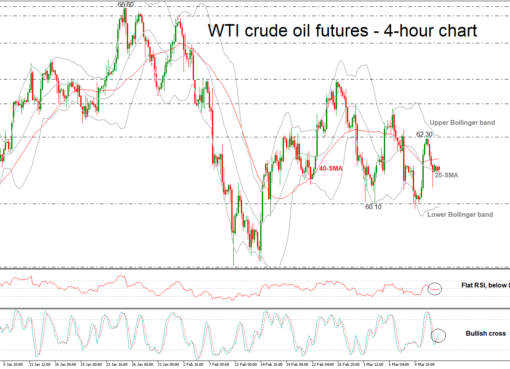 OIL 13/03/2018 | EconAlerts