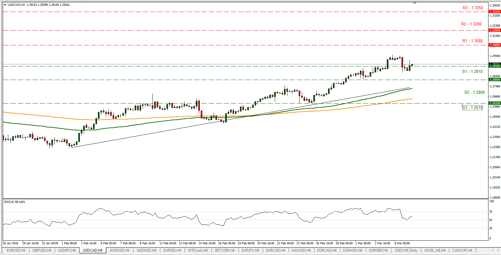 USD/CAD 07/03/2018 | EconAlerts