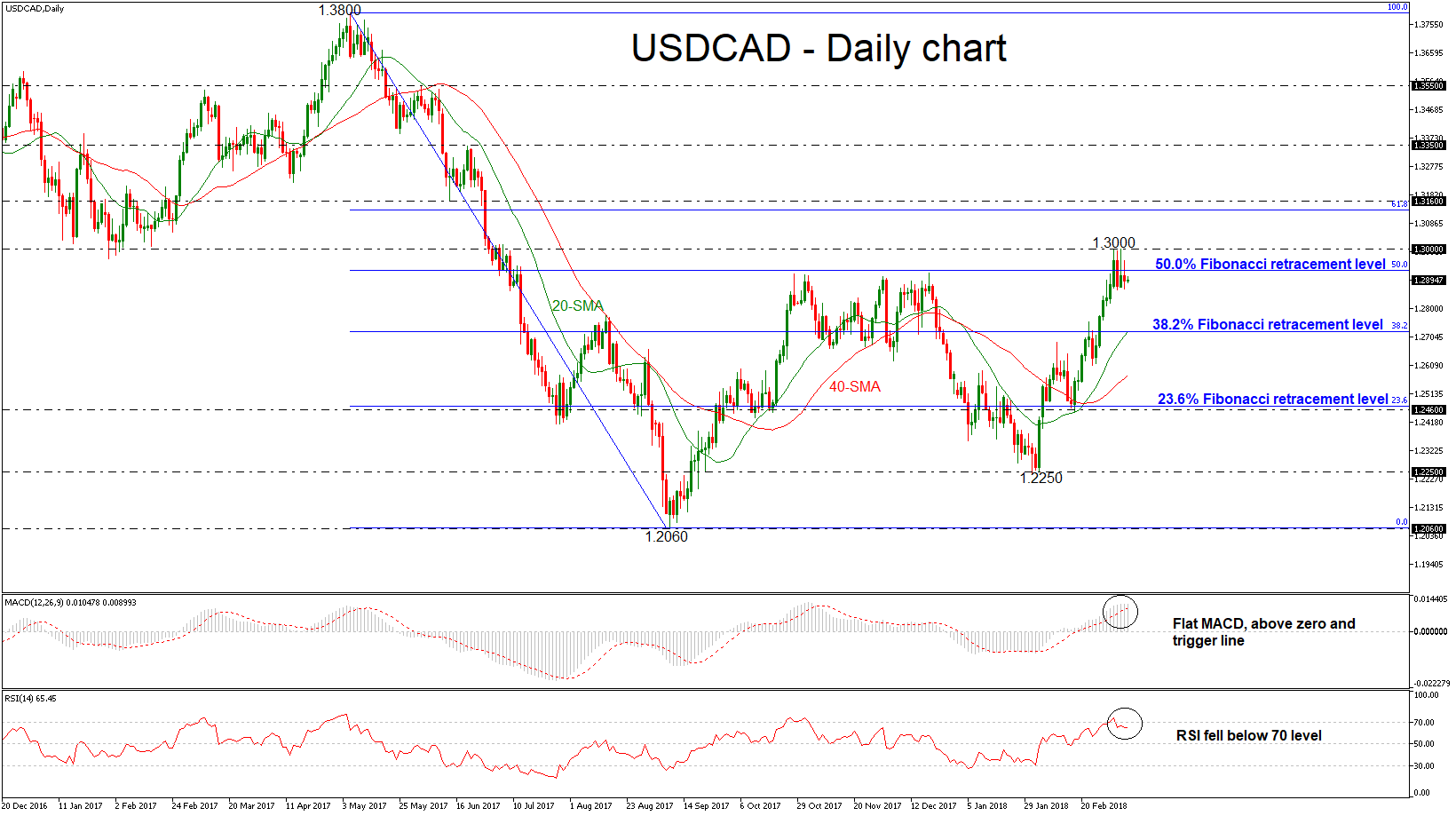 USD/CAD 09 MAR 2018 | EconAlerts