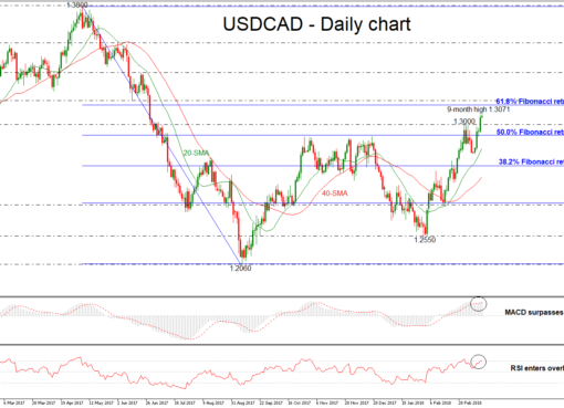 USD/CAD 16 MAR 2018 | EconAlerts