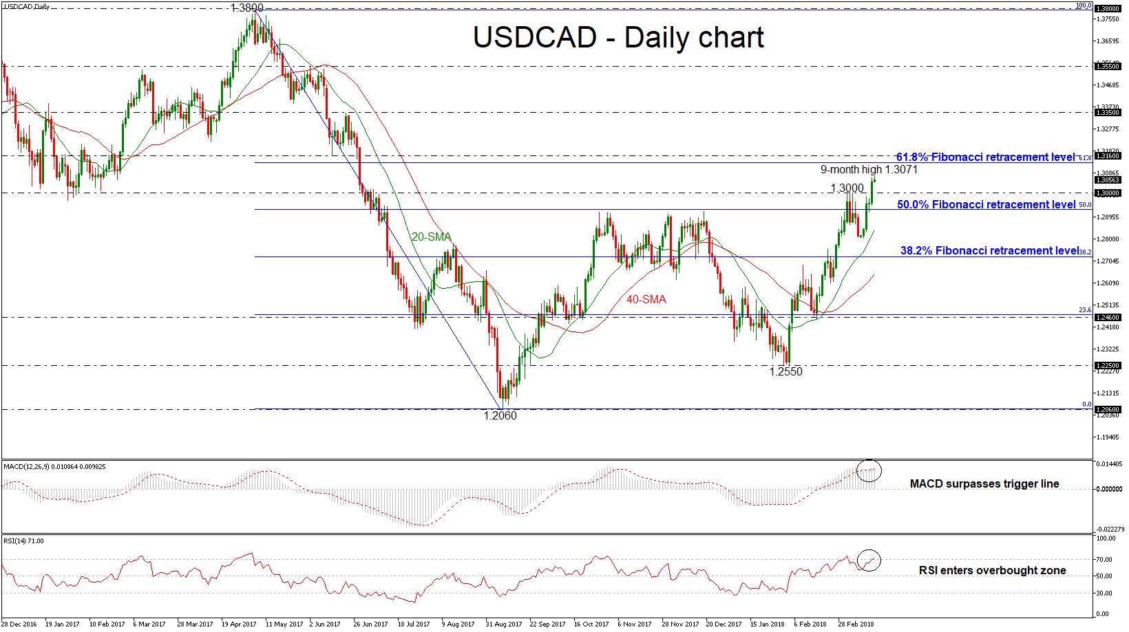 USD/CAD 16 MAR 2018 | EconAlerts