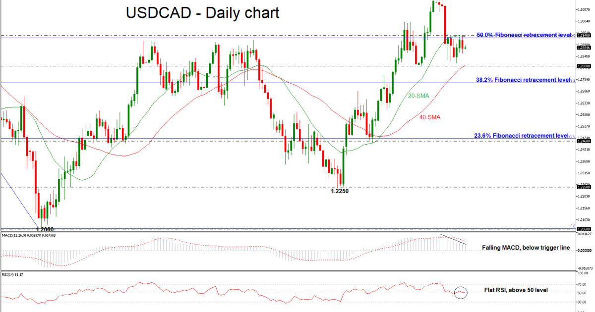 USD/CAD 30 MAR 2018 | EconAlerts