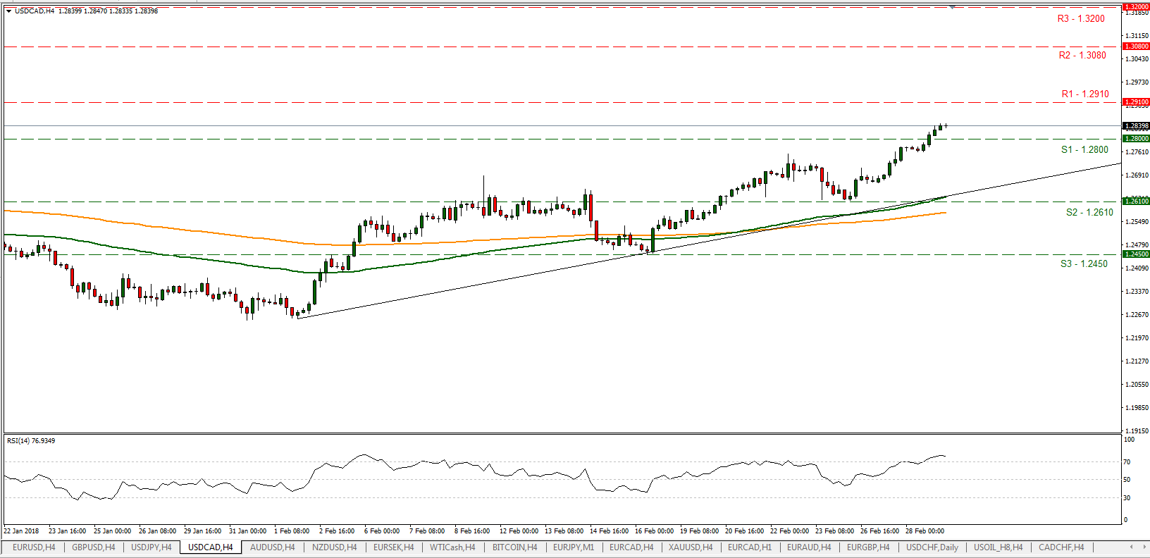 USD/CAD 03/01/2018 | EconAlerts