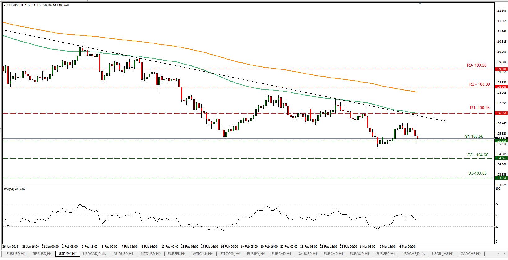 USD/JPY 07/03/2018 | EconAlerts