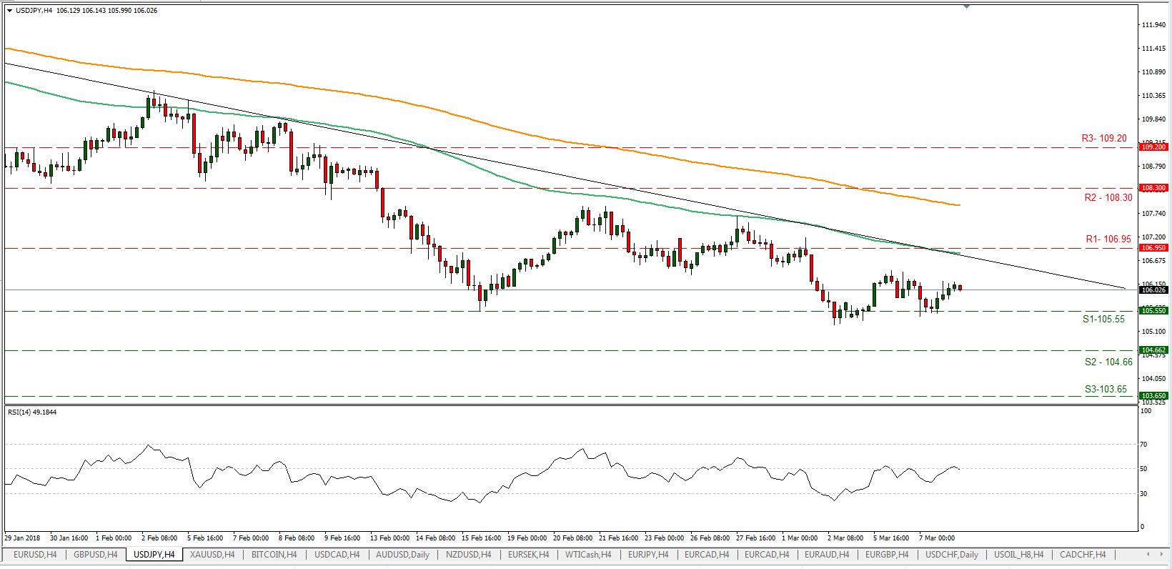 USD/JPY 08/03/2018 | EconAlerts