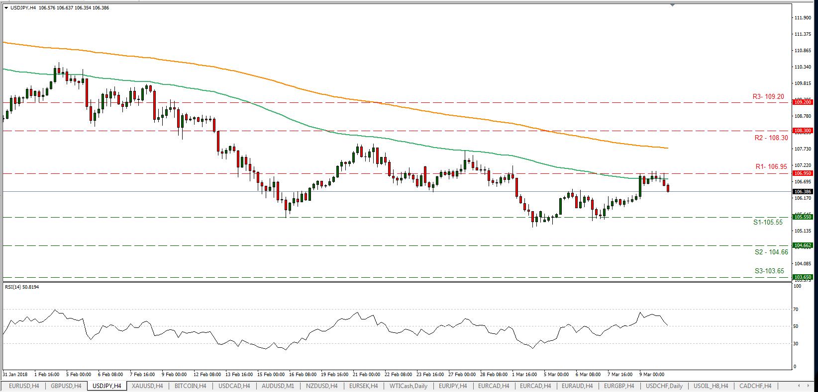 USD/JPY 12/03/2018 | EconAlerts