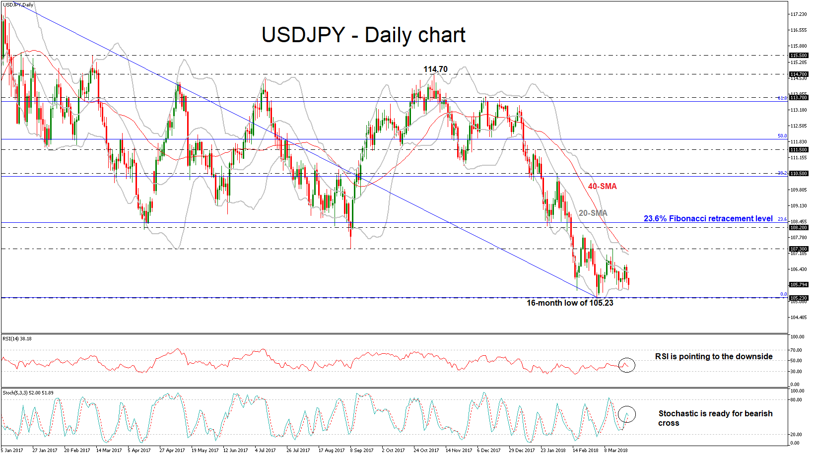 USD/JPY 22 MAR 2018 | EconAlerts