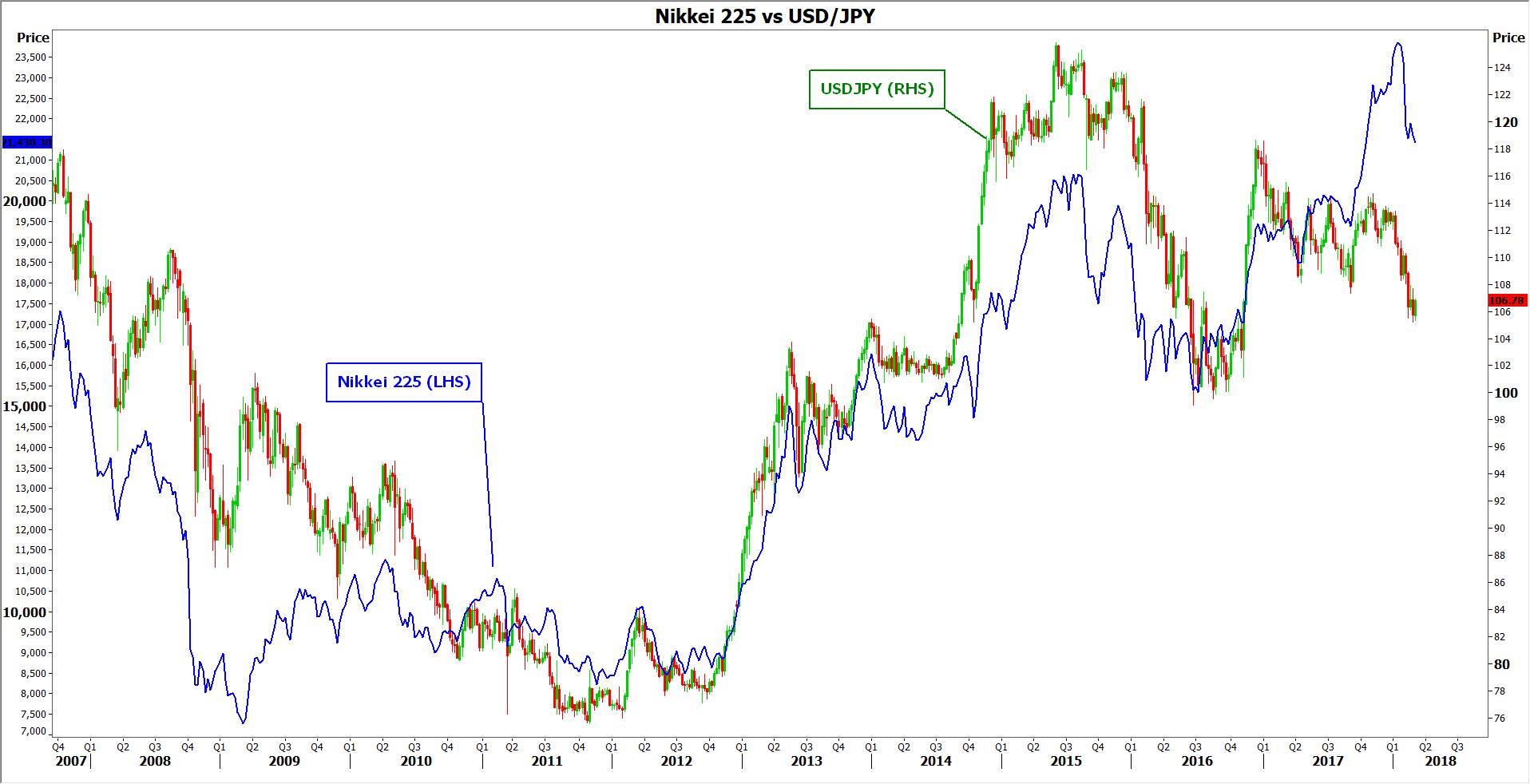 nikkei vs JPY | EconAlerts