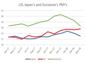 US, Japan's and Eurozone's PMI's | EconAlerts
