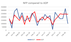 NFP compared to ADP | EconAlerts