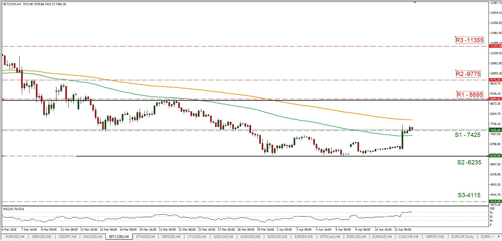 BTC/USD 13/04/2018   EconAlerts
