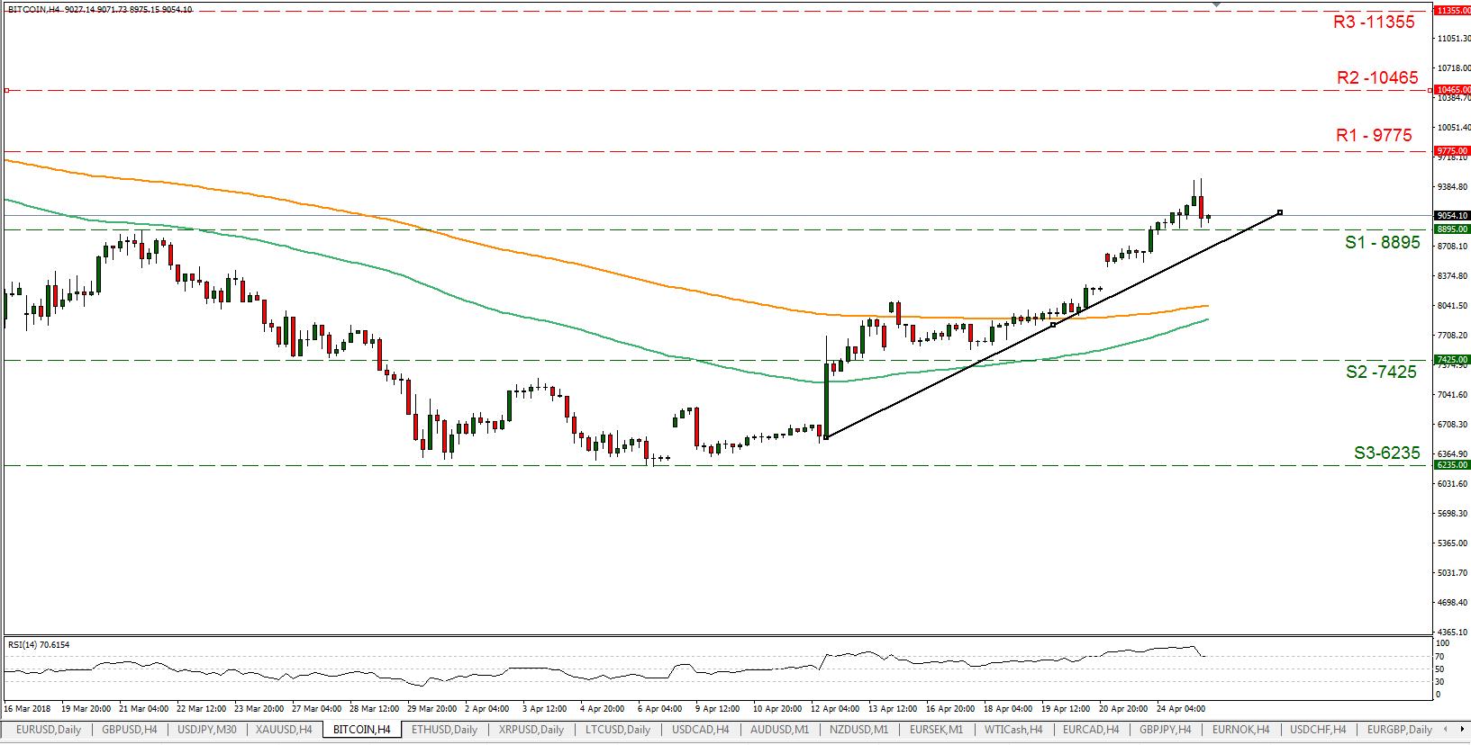 BTC/USD 25/04/2018 | EconAlerts