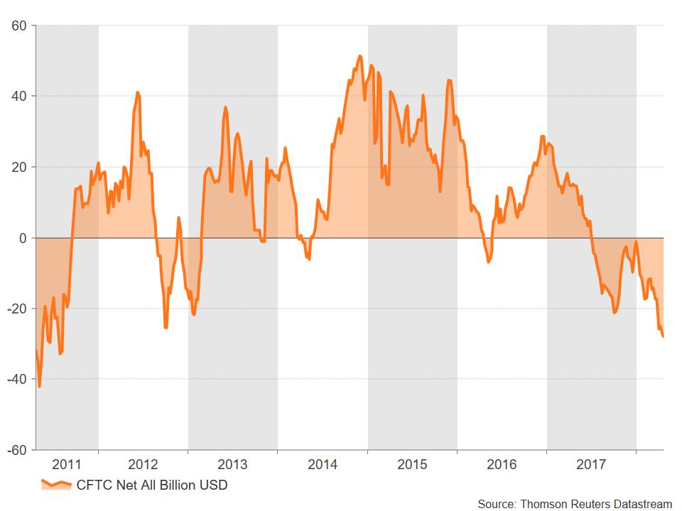 CFTC USD | EconAlerts