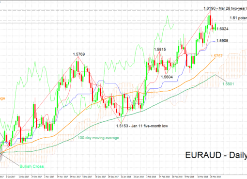 EUR/AUD 02/04/2018 | EconAlerts