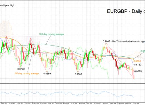 EUR/GBP 13/04/2018 | EconAlerts