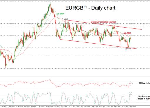 EUR/GBP 24/042/018 | EconAlerts
