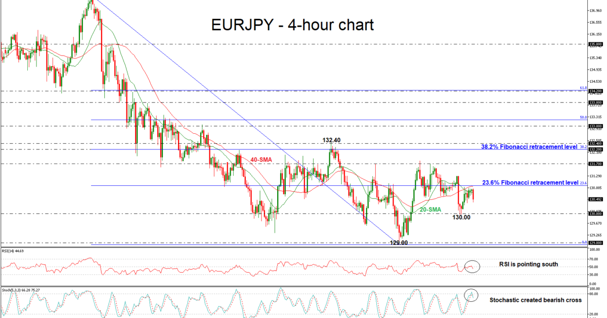 EUR/JPY 04/04/2018 | EconAlerts