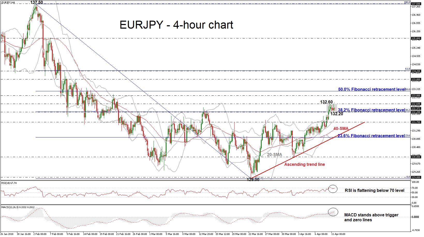 EUR/JPY 11/04/2018 | EconAlerts
