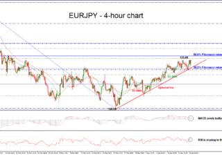 EUR/JPY 18/04/2018 | EconAlerts