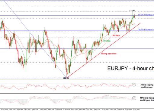 EUR/JPY 25/04/2018 | EconAlerts