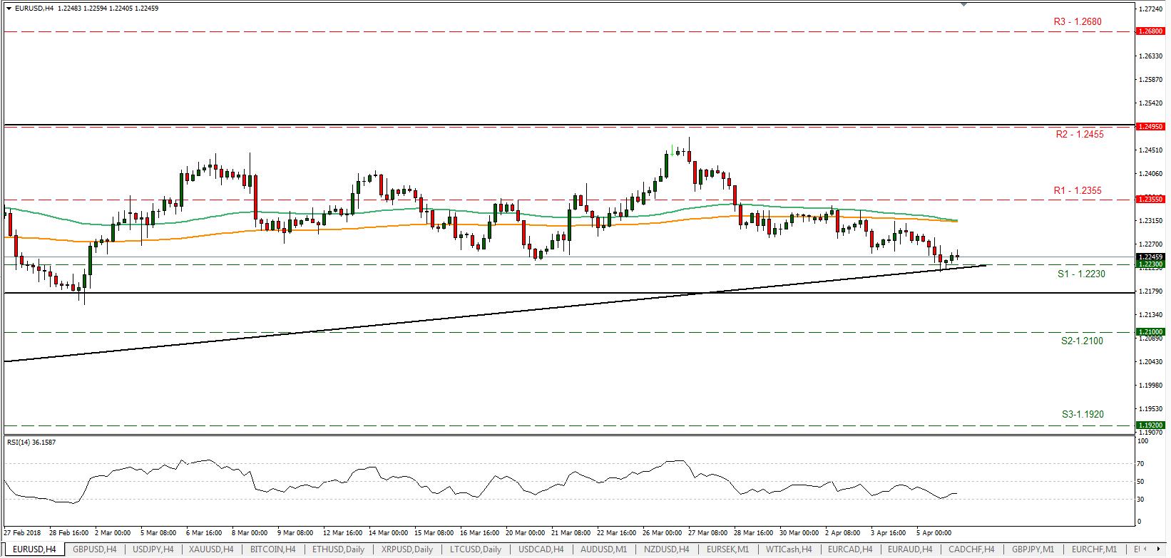 EUR/USD 06/04/2018 | EconAlerts