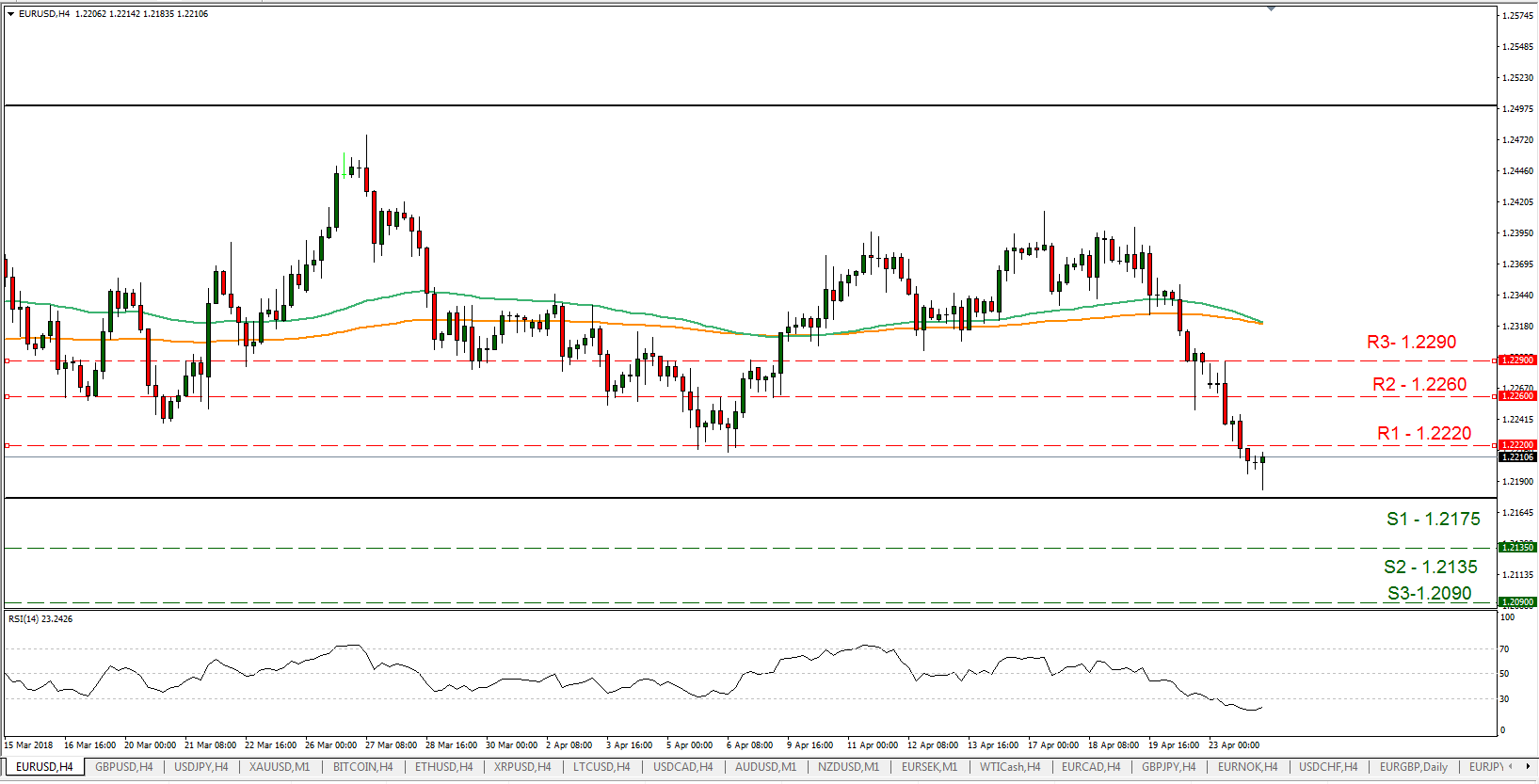 EUR/USD 24/04/2018 | EconAlerts