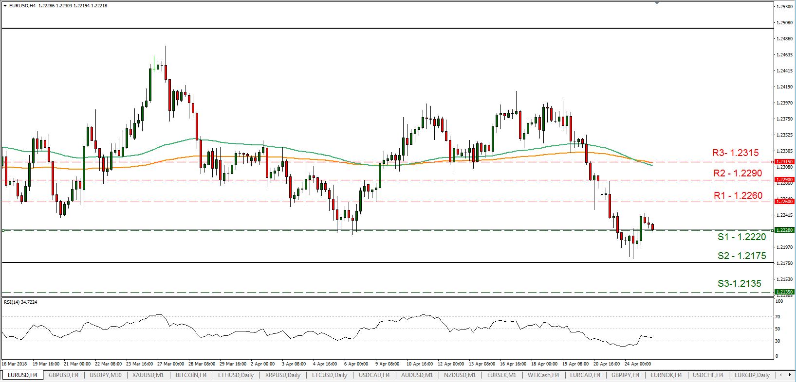EUR/USD 25/04/2018 | EconAlerts