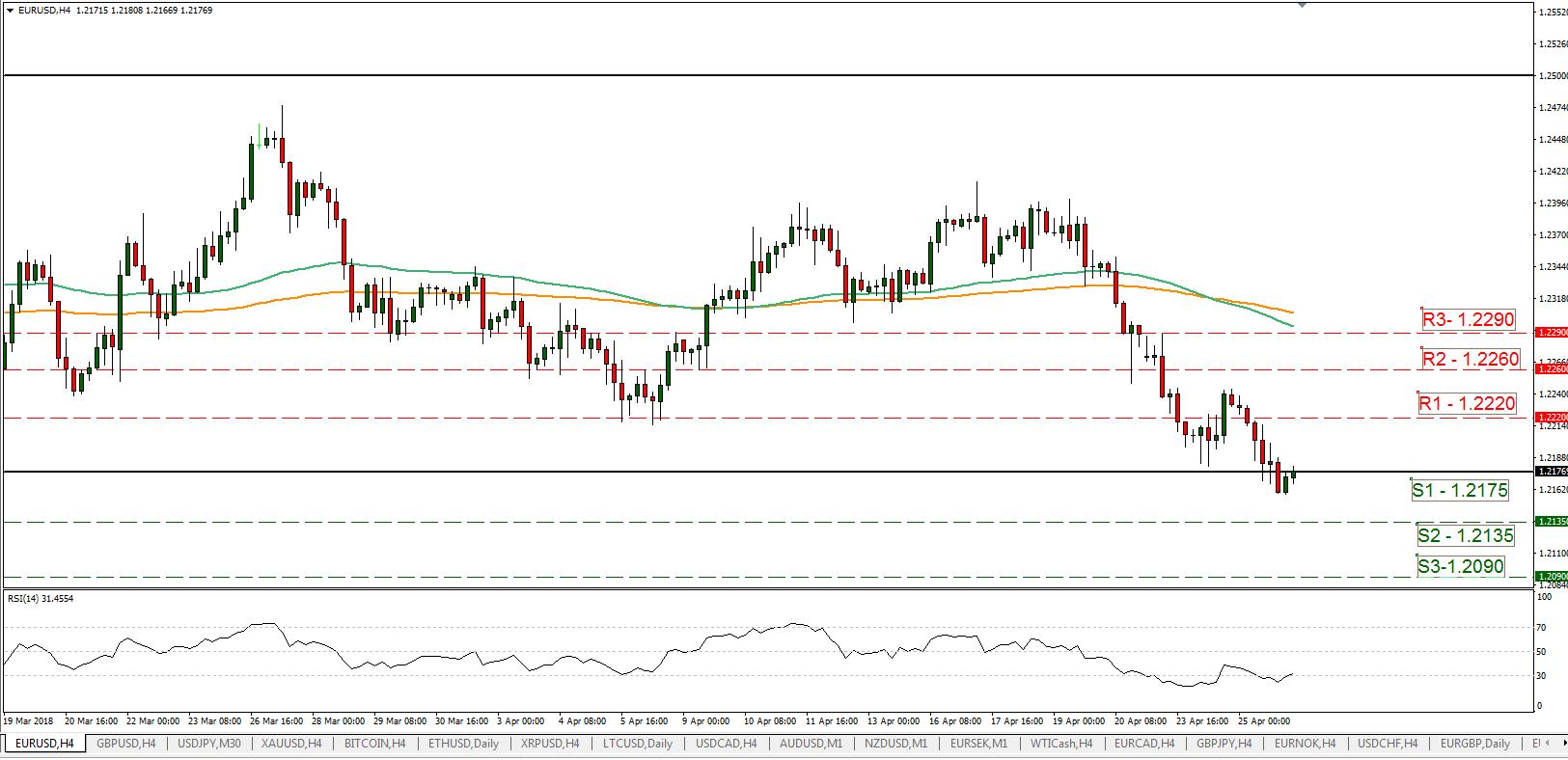 EUR/USD 26/04/2018 | EconAlerts