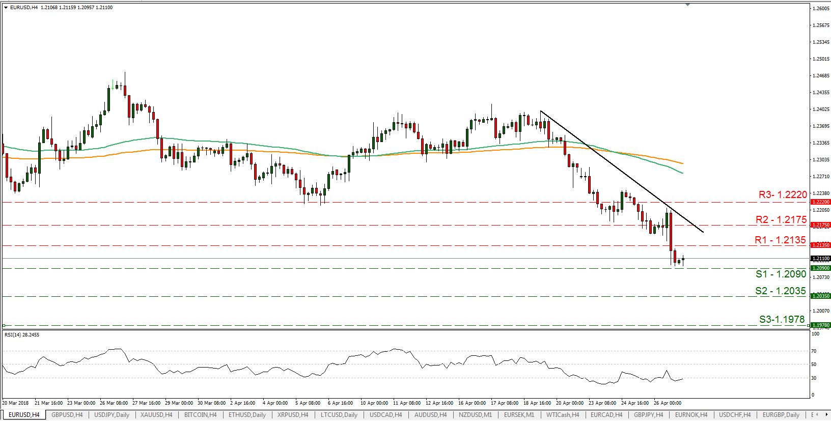 EUR/USD 27/04/2018   EconAlerts