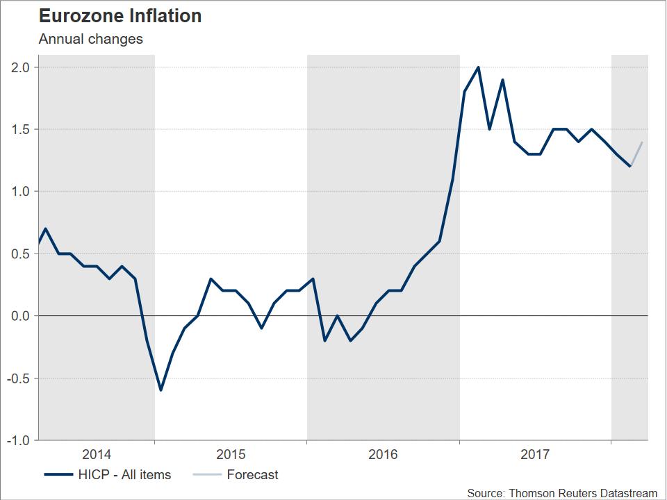 Eurozone Inflation | EconAlerts