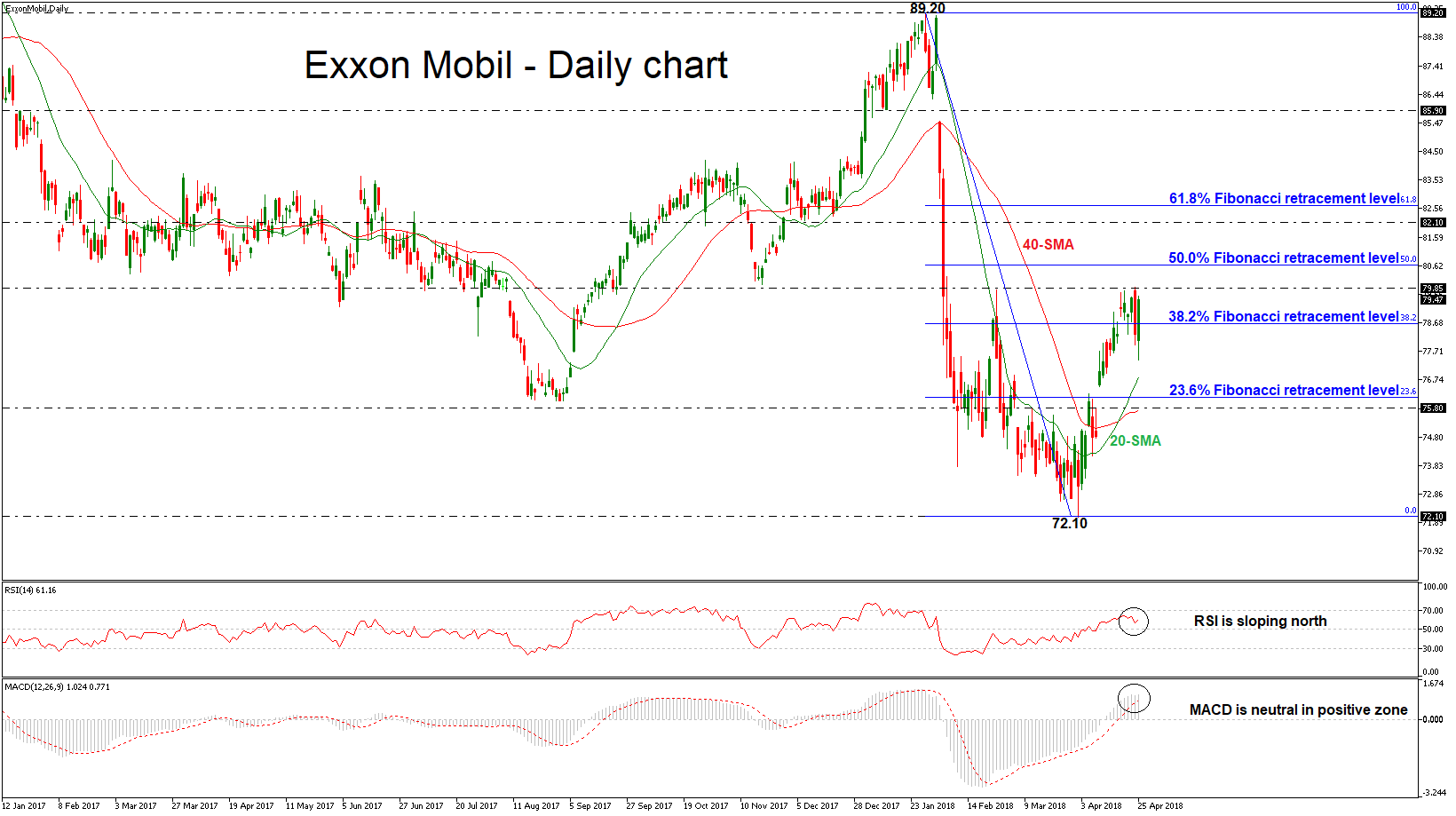 Exxon Mobil 26/04/2018 | EconAlerts