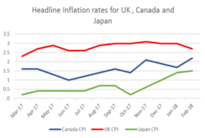 Headline Inflation rates for UK, Canada and Japan | EconAlerts